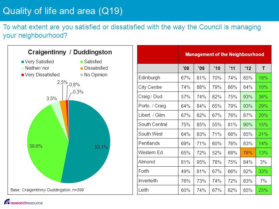 Management of the Neighbourhood '08'09'10'11'12T Edinburgh 67%81%70%74%85%18% City Centre 74%88%79%86%84%10% Craig / Dud. 57%74%82%75%93%36% Porto. /