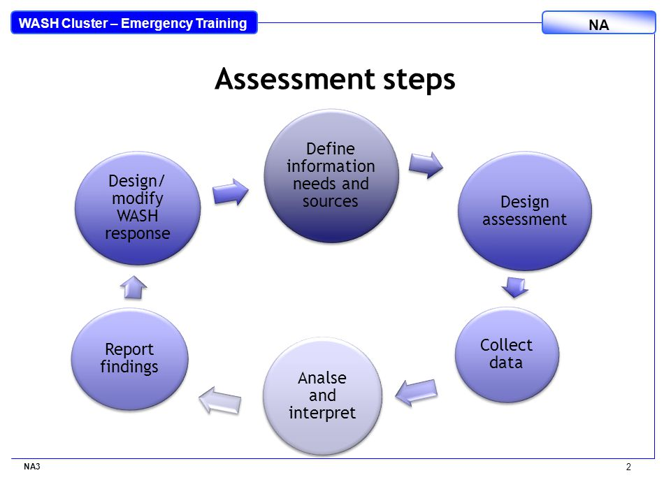 WASH Cluster – Emergency Training NA Define information needs and sources Design assessment Collect data Analse and interpret Report findings Design/ modify WASH response NA3 2 Assessment steps