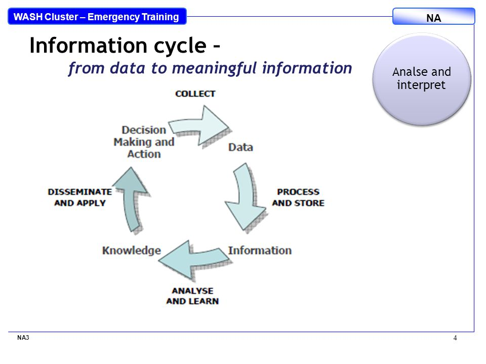 WASH Cluster – Emergency Training NA NA3 4 Information cycle – from data to meaningful information Analse and interpret