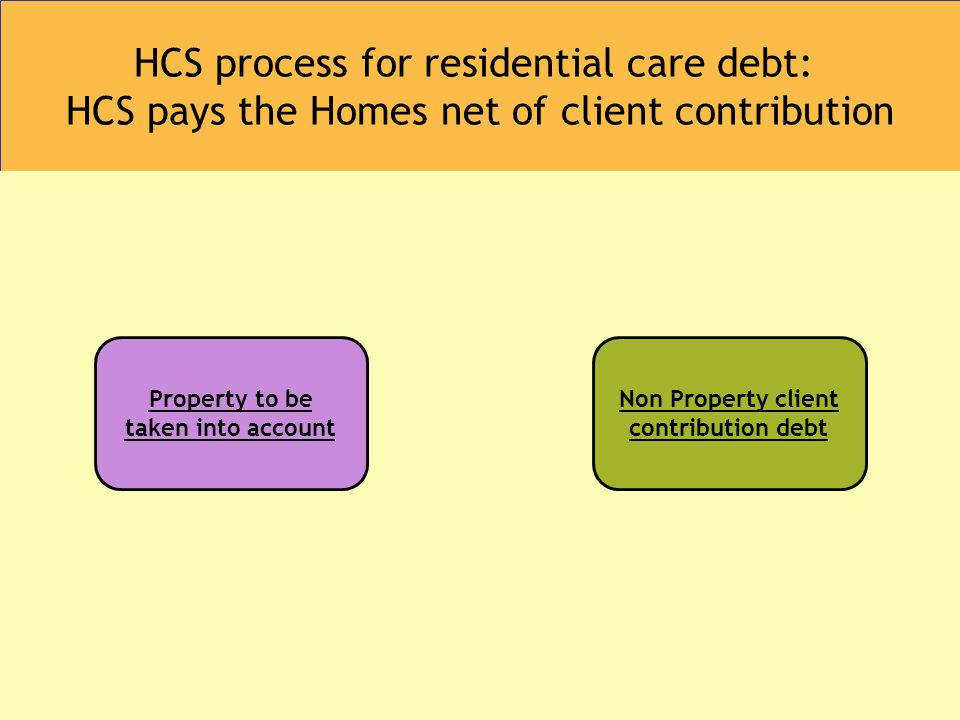 HCS process for residential care debt: HCS pays the Homes net of client contribution Property to be taken into account Non Property client contribution debt