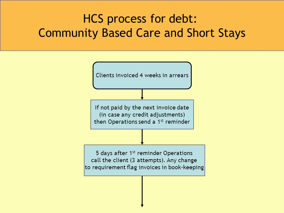 HCS process for debt: Community Based Care and Short Stays If not paid by the next invoice date (in case any credit adjustments) then Operations send a 1 st reminder Clients invoiced 4 weeks in arrears 5 days after 1 st reminder Operations call the client (3 attempts).