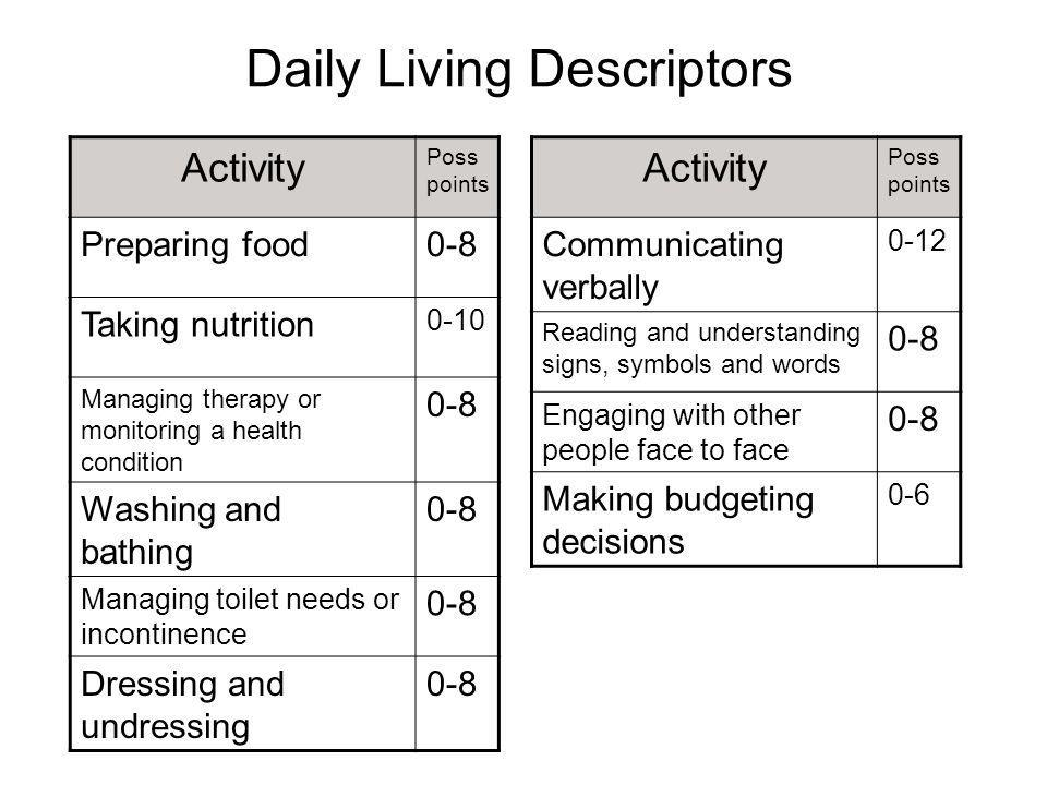 Daily Living Descriptors Activity Poss points Preparing food0-8 Taking nutrition 0-10 Managing therapy or monitoring a health condition 0-8 Washing and bathing 0-8 Managing toilet needs or incontinence 0-8 Dressing and undressing 0-8 Activity Poss points Communicating verbally 0-12 Reading and understanding signs, symbols and words 0-8 Engaging with other people face to face 0-8 Making budgeting decisions 0-6