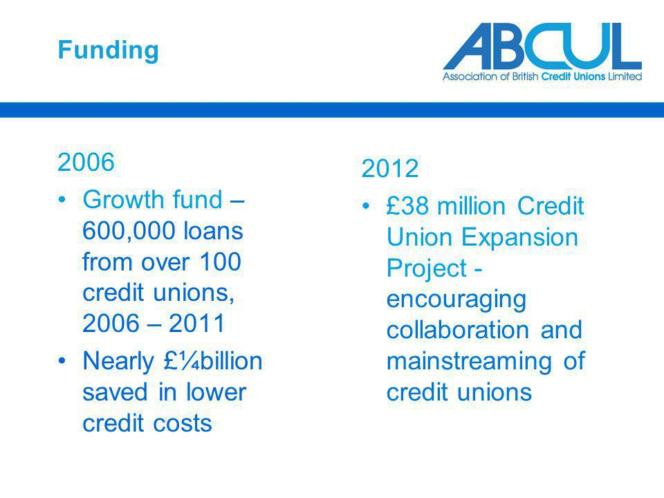 Funding 2006 Growth fund – 600,000 loans from over 100 credit unions, 2006 – 2011 Nearly £¼billion saved in lower credit costs 2012 £38 million Credit Union Expansion Project - encouraging collaboration and mainstreaming of credit unions