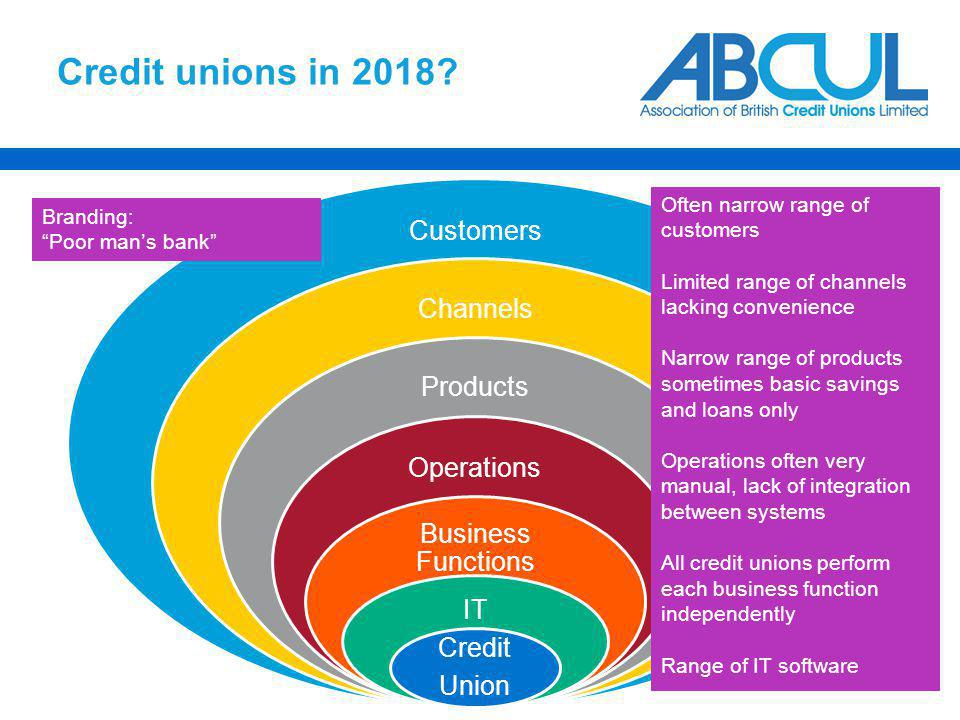 Credit unions in 2018? Customers Channels Products Operations Business Functions IT Credit Union Often narrow range of customers Limited range of chan
