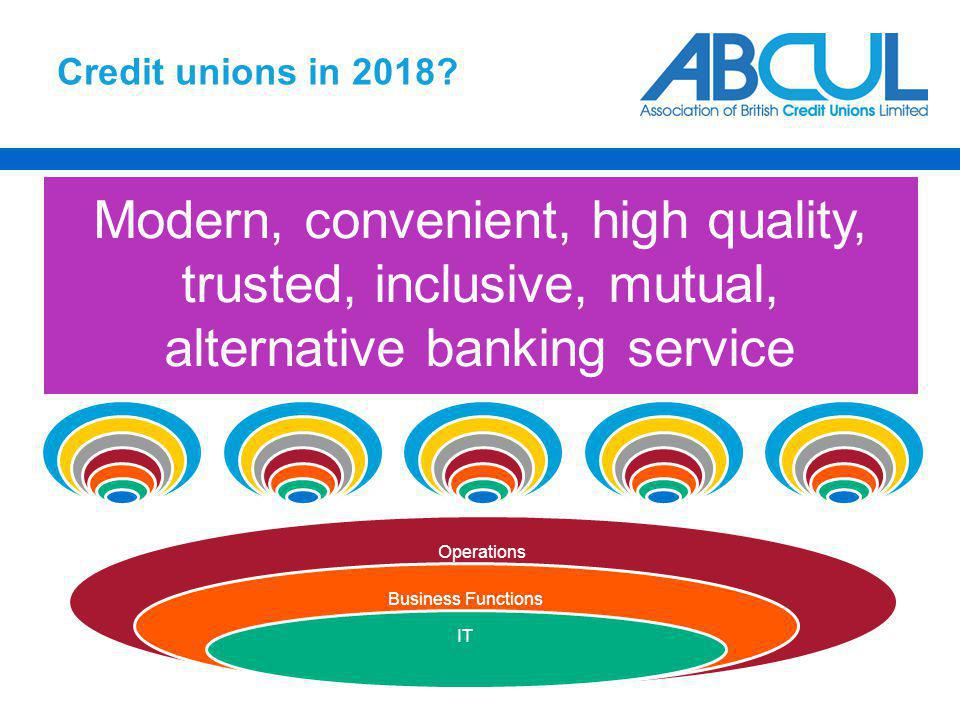 Credit unions in 2018? Operations Business Functions IT Broader range of members, age, income, employment Wide range of channels including out of hour