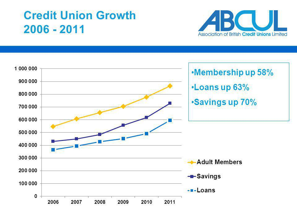 Credit Union Growth 2006 - 2011 Membership up 58% Loans up 63% Savings up 70%
