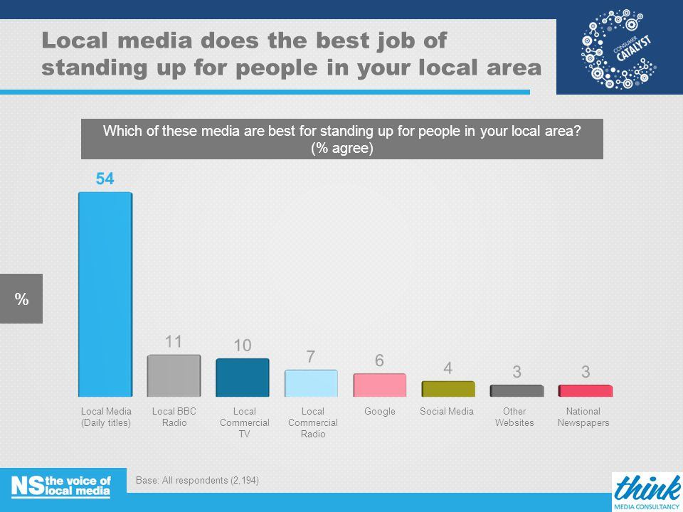 Local media does the best job of standing up for people in your local area % Base: All respondents (2,194) 11 Which of these media are best for standing up for people in your local area.