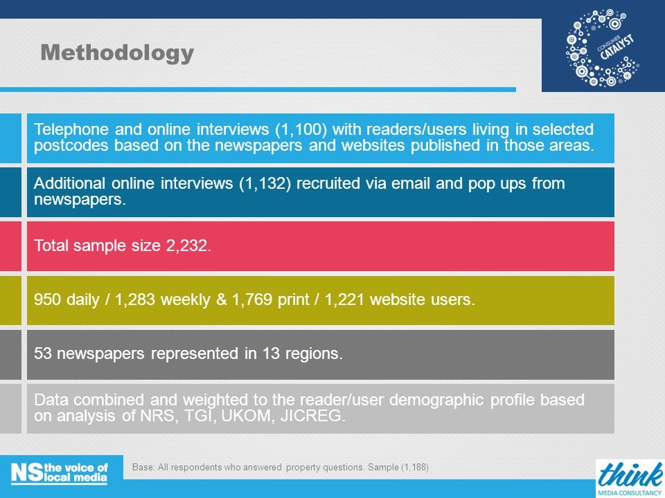 Methodology Telephone and online interviews (1,100) with readers/users living in selected postcodes based on the newspapers and websites published in those areas.