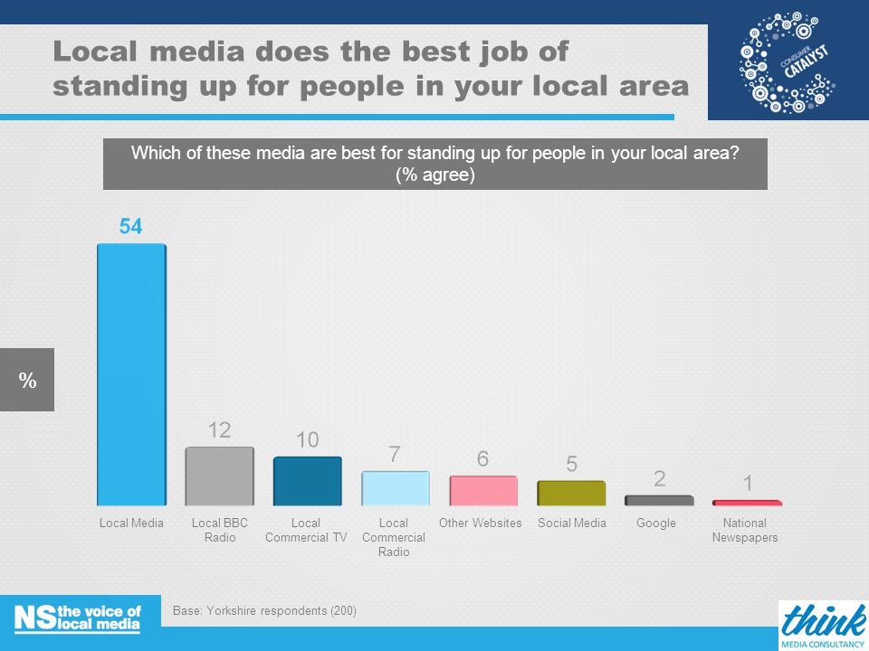 Local media does the best job of standing up for people in your local area % Base: Yorkshire respondents (200) 11 Which of these media are best for standing up for people in your local area.