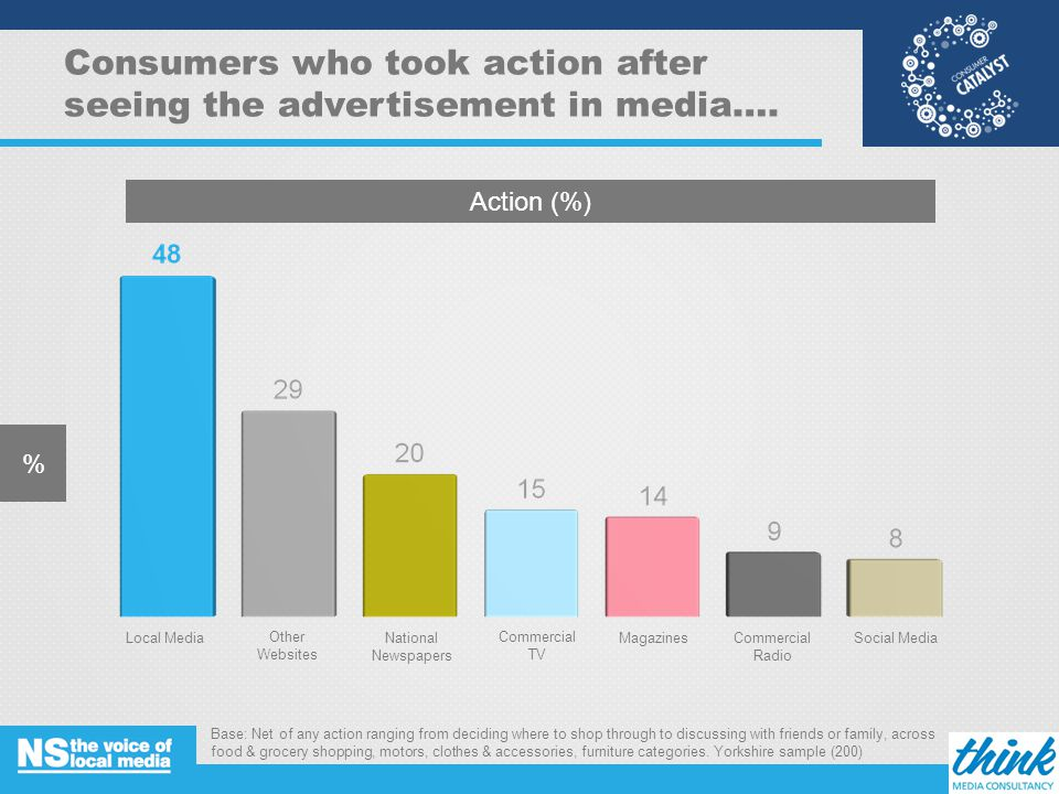 Consumers who took action after seeing the advertisement in media….