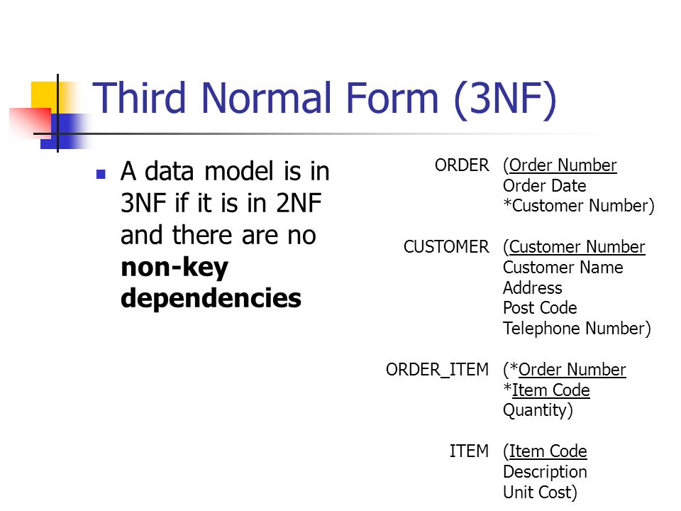 Third Normal Form (3NF) A data model is in 3NF if it is in 2NF and there are no non-key dependencies ORDER CUSTOMER ORDER_ITEM ITEM (Order Number Order Date *Customer Number) (Customer Number Customer Name Address Post Code Telephone Number) (*Order Number *Item Code Quantity) (Item Code Description Unit Cost)