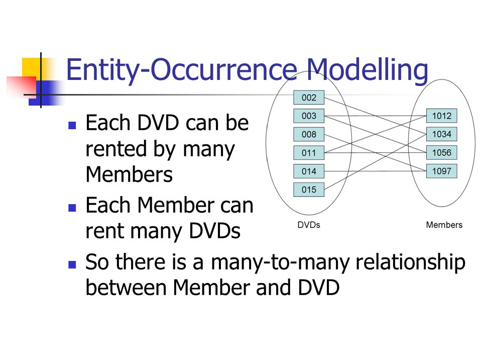 Entity-Occurrence Modelling Each DVD can be rented by many Members Each Member can rent many DVDs So there is a many-to-many relationship between Member and DVD