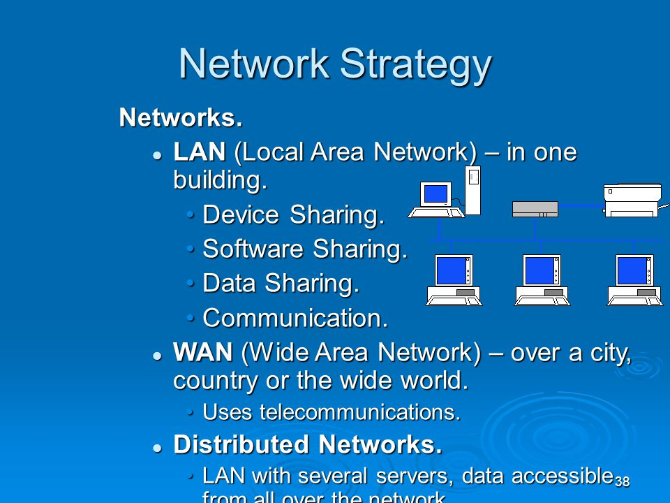 38 Network Strategy Networks. LAN (Local Area Network) – in one building. LAN (Local Area Network) – in one building. Device Sharing.Device Sharing. S