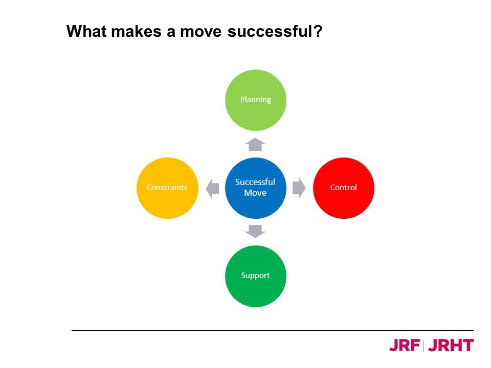 What makes a move successful Successful Move PlanningControlSupportConstraints