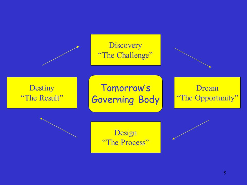 "5 Tomorrow's Governing Body Destiny ""The Result"" Dream ""The Opportunity"" Discovery ""The Challenge"" Design ""The Process"""