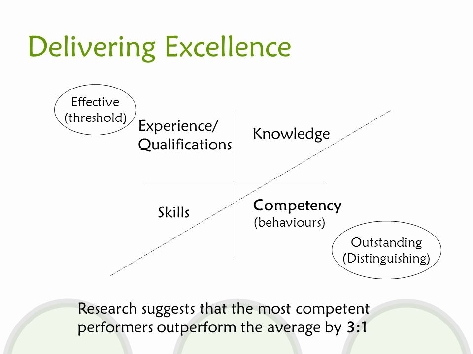 Experience/ Qualifications Knowledge Skills Competency (behaviours) Effective (threshold) Outstanding (Distinguishing) Research suggests that the most competent performers outperform the average by 3:1 Delivering Excellence