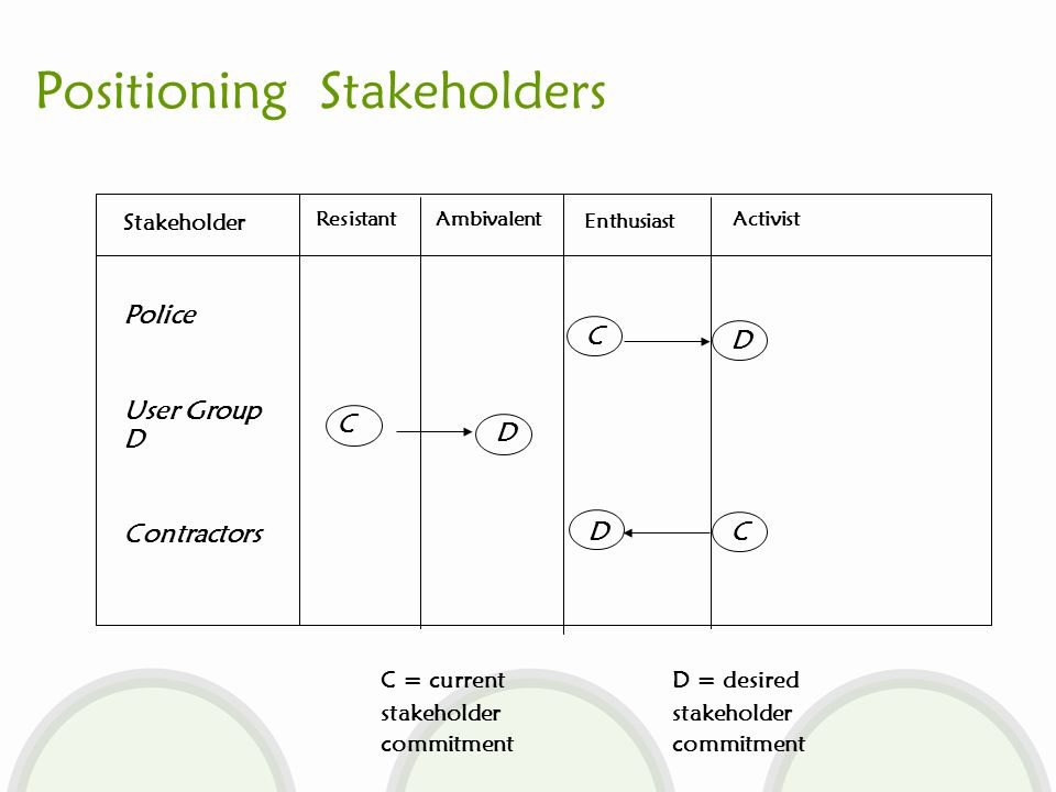 Positioning Stakeholders Stakeholder ResistantAmbivalent Enthusiast Activist Police User Group D Contractors C C C C = current stakeholder commitment D D D D = desired stakeholder commitment