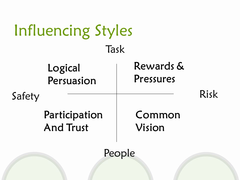 Influencing Styles Task People Safety Risk Logical Persuasion Rewards & Pressures Participation And Trust Common Vision