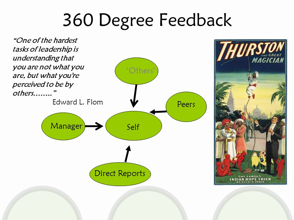 360 Degree Feedback Self Peers Direct Reports Manager 'Others' One of the hardest tasks of leadership is understanding that you are not what you are, but what you re perceived to be by others…….. Edward L.