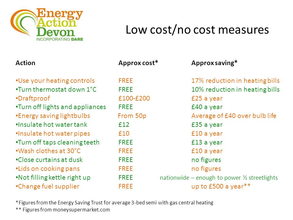 Low cost/no cost measures Action Approx cost*Approx saving* Use your heating controls FREE17% reduction in heating bills Turn thermostat down 1°C FREE10% reduction in heating bills Draftproof £100-£200£25 a year Turn off lights and appliances FREE£40 a year Energy saving lightbulbs From 50pAverage of £40 over bulb life Insulate hot water tank £12£35 a year Insulate hot water pipes £10£10 a year Turn off taps cleaning teeth FREE£13 a year Wash clothes at 30°C FREE£10 a year Close curtains at dusk FREEno figures Lids on cooking pans FREEno figures Not filling kettle right up FREE nationwide – enough to power ½ streetlights Change fuel supplier FREEup to £500 a year** *Figures from the Energy Saving Trust for average 3-bed semi with gas central heating ** Figures from moneysupermarket.com