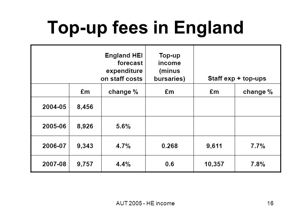 AUT 2005 - HE income16 Top-up fees in England England HEI forecast expenditure on staff costs Top-up income (minus bursaries)Staff exp + top-ups £mchange %£m change % 2004-058,456 2005-068,9265.6% 2006-079,3434.7%0.2689,6117.7% 2007-089,7574.4%0.610,3577.8%