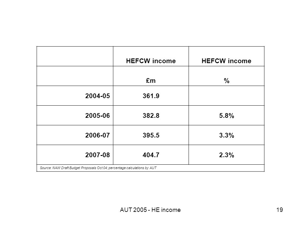 AUT 2005 - HE income19 HEFCW income £m% 2004-05361.9 2005-06382.85.8% 2006-07395.53.3% 2007-08404.72.3% Source: NAW Draft Budget Proposals Oct 04; percentage calculations by AUT