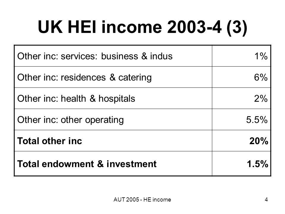 AUT 2005 - HE income4 UK HEI income 2003-4 (3) Other inc: services: business & indus1% Other inc: residences & catering6% Other inc: health & hospitals2% Other inc: other operating5.5% Total other inc20% Total endowment & investment1.5%