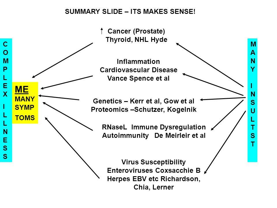 ME MANY SYMP TOMS Inflammation Cardiovascular Disease Vance Spence et al RNaseL Immune Dysregulation Autoimmunity De Meirleir et al Virus Susceptibili