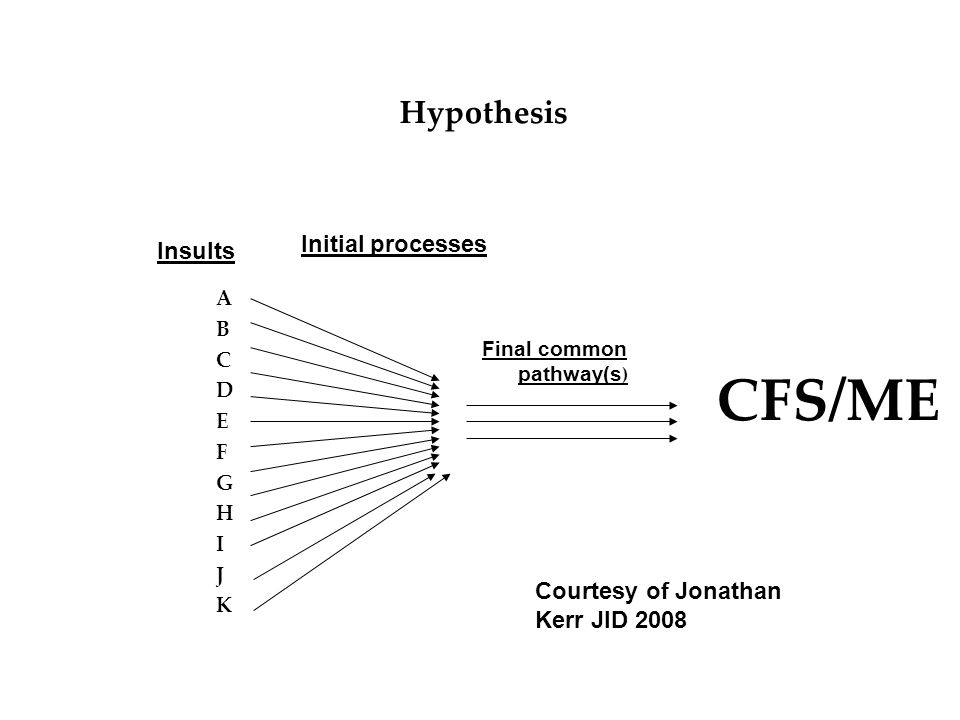 Hypothesis ABCDEFGHIJKABCDEFGHIJK Final common pathway(s ) CFS/ME Insults Initial processes Courtesy of Jonathan Kerr JID 2008