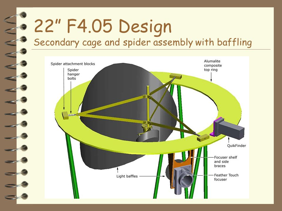 22 F4.05 Design Secondary cage and spider assembly with baffling