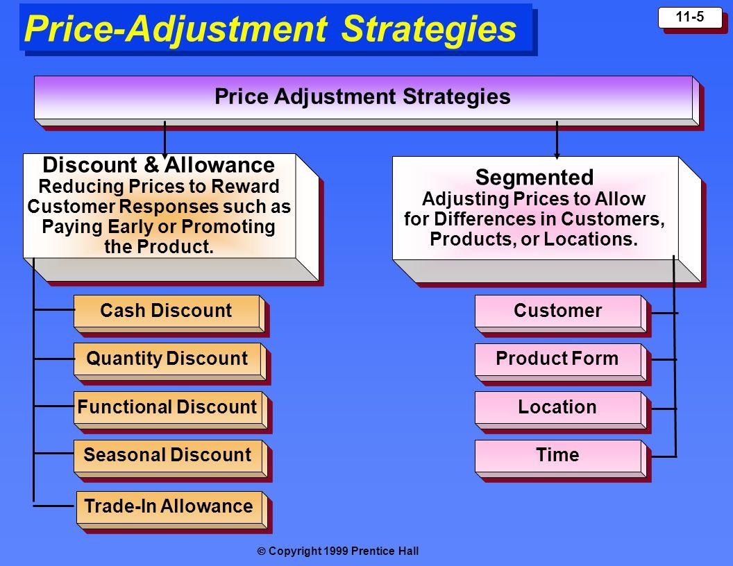  Copyright 1999 Prentice Hall 11-5 Price-Adjustment Strategies Price Adjustment Strategies Discount & Allowance Reducing Prices to Reward Customer R