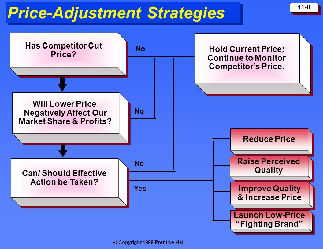  Copyright 1999 Prentice Hall 11-8 Price-Adjustment Strategies Hold Current Price; Continue to Monitor Competitor's Price. Hold Current Price; Conti