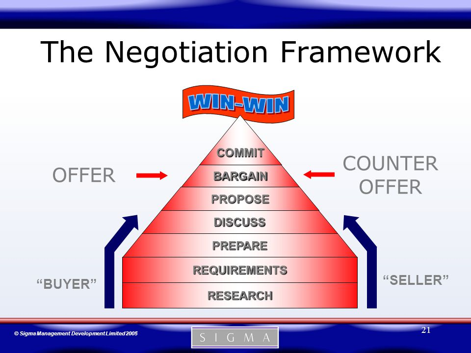 © Sigma Management Development Limited 2005 21 The Negotiation Framework PROPOSE BARGAIN DISCUSS PREPARE PREPARE DISCUSS PROPOSE BARGAIN COMMIT REQUIREMENTS RESEARCH BUYER SELLER COUNTER OFFER