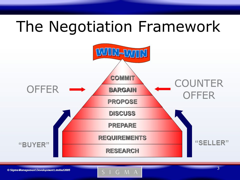 © Sigma Management Development Limited 2005 3 The Negotiation Framework PROPOSE BARGAIN DISCUSS PREPARE PREPARE DISCUSS PROPOSE BARGAIN COMMIT REQUIREMENTS RESEARCH BUYER SELLER COUNTER OFFER