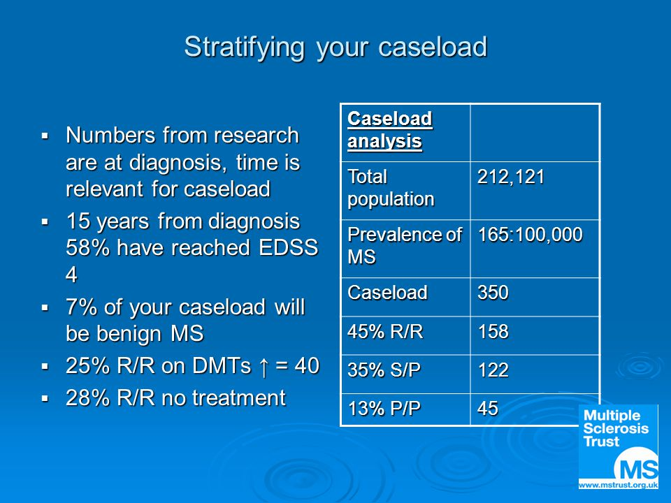 Stratifying your caseload  Numbers from research are at diagnosis, time is relevant for caseload  15 years from diagnosis 58% have reached EDSS 4  7% of your caseload will be benign MS  25% R/R on DMTs ↑ = 40  28% R/R no treatment Caseload analysis Total population 212,121 Prevalence of MS 165:100,000 Caseload350 45% R/R 158 35% S/P 122 13% P/P 45