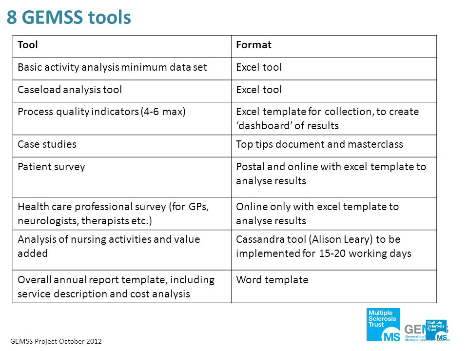 8 GEMSS tools ToolFormat Basic activity analysis minimum data setExcel tool Caseload analysis toolExcel tool Process quality indicators (4-6 max)Excel template for collection, to create 'dashboard' of results Case studiesTop tips document and masterclass Patient surveyPostal and online with excel template to analyse results Health care professional survey (for GPs, neurologists, therapists etc.) Online only with excel template to analyse results Analysis of nursing activities and value added Cassandra tool (Alison Leary) to be implemented for 15-20 working days Overall annual report template, including service description and cost analysis Word template GEMSS Project October 2012