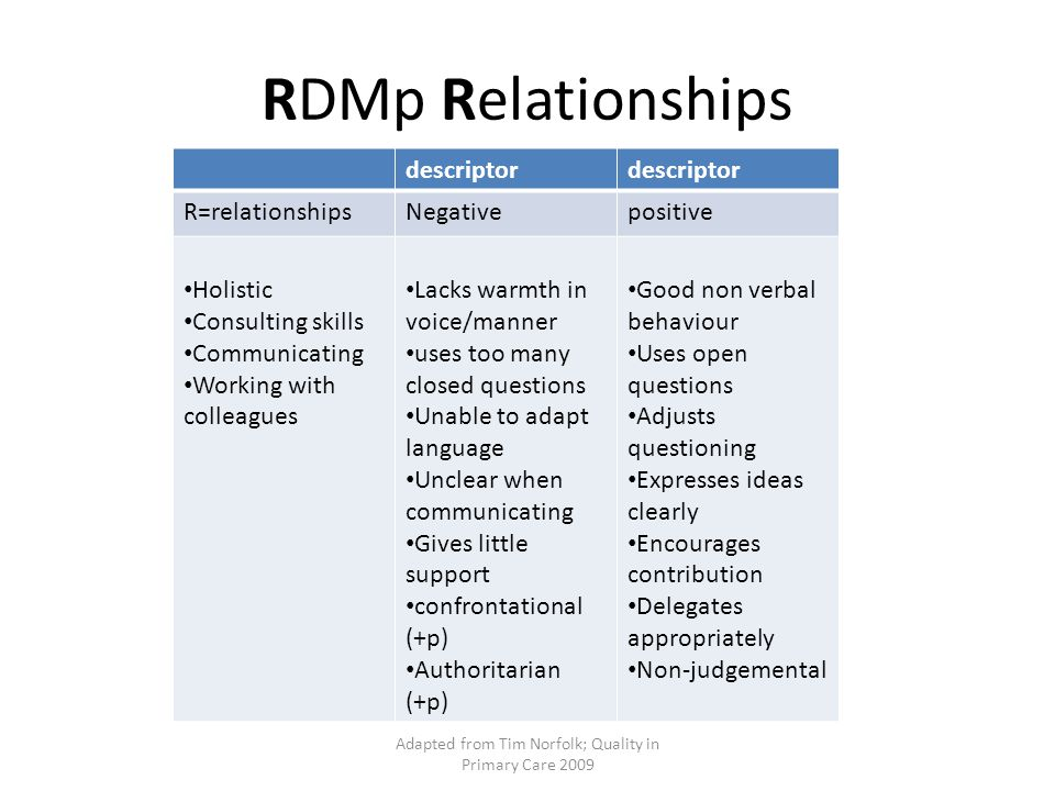 RDMp Diagnostics descriptor D=Diagnosticsnegativepositive Data gathering Data interpretation Making diagnoses Making decisions Clinical Management Managing complexity Can't find a way of resolving the problem (D+M) Makes immediate assumptions Dogmatic Overlooks important information Options too limited Positive when dealing with problems Thinks around issues Open to new ideas Shows interest and understanding Identifies key points Aware of options Adapted from Tim Norfolk, Quality in Primary Care 2009