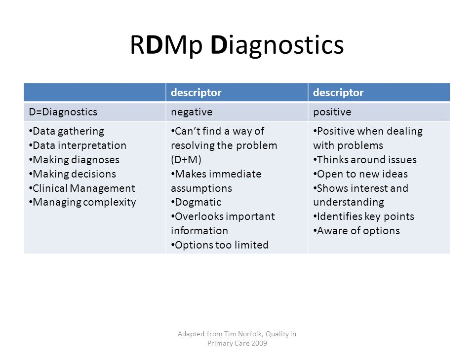 RDMp Management descriptor M= managementnegativepositive Community orientation Practice Management IMT Maintaining performance Learning and teaching Unsystematic Fails to apply lessons Disorganised Doesn t keep up to date Poor prioritisation Misses reasonable deadlines Doesn t think ahead Doesn t cope well with unexpected Becomes agitated Sound systematic judgement Admits to and learns from mistakes Organised Regularly updates job related skills Prioritises effectively Coordinates activity Thinks ahead Delivers on time Stays calm under pressure adapted from Tim Norfolk, Quality in primary care 2009
