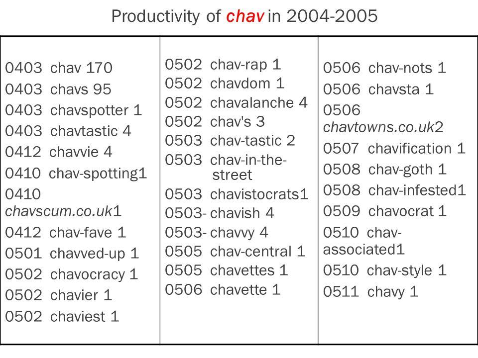 Productivity of chav in 2004-2005 0403 chav 170 0403 chavs 95 0403 chavspotter 1 0403 chavtastic 4 0412 chavvie 4 0410 chav-spotting1 0410 chavscum.co.uk1 0412 chav-fave 1 0501 chavved-up 1 0502 chavocracy 1 0502 chavier 1 0502 chaviest 1 0502 chav-rap 1 0502 chavdom 1 0502 chavalanche 4 0502 chav s 3 0503 chav-tastic 2 0503 chav-in-the- street 0503 chavistocrats1 0503- chavish 4 0503- chavvy 4 0505 chav-central 1 0505 chavettes 1 0506 chavette 1 0506 chav-nots 1 0506 chavsta 1 0506 chavtowns.co.uk2 0507 chavification 1 0508 chav-goth 1 0508 chav-infested1 0509 chavocrat 1 0510 chav- associated1 0510 chav-style 1 0511 chavy 1