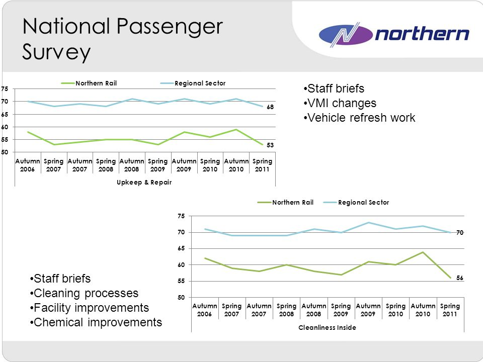 No of Staff Background into re org working 1 over establishment due to relocation of conductor Issues affecting i.e.