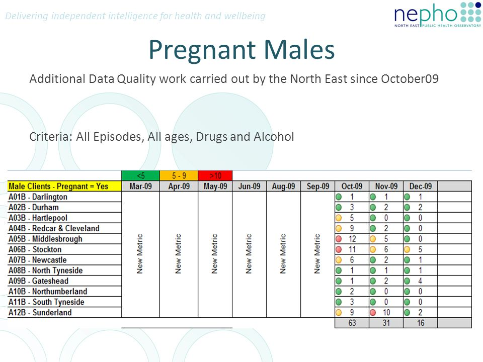 Delivering independent intelligence for health and wellbeing Pregnant Males Additional Data Quality work carried out by the North East since October09