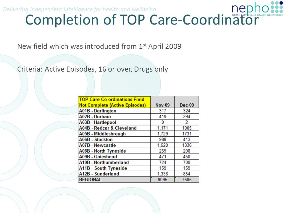 Delivering independent intelligence for health and wellbeing Completion of TOP Care-Coordinator New field which was introduced from 1 st April 2009 Criteria: Active Episodes, 16 or over, Drugs only