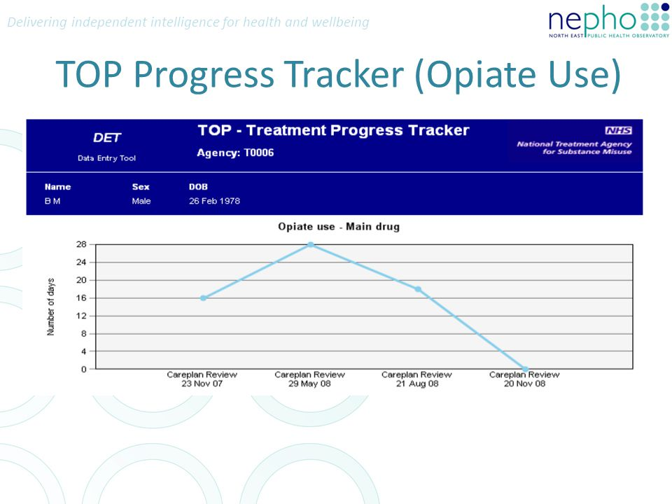Delivering independent intelligence for health and wellbeing TOP Progress Tracker (Opiate Use)