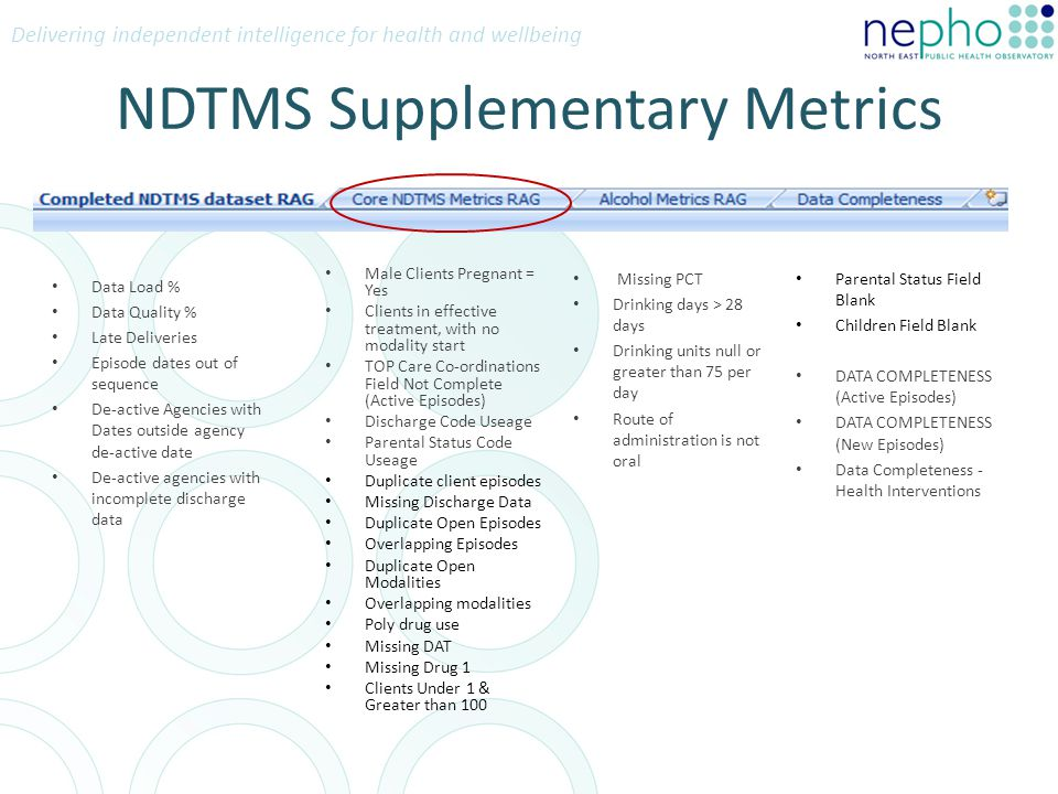Delivering independent intelligence for health and wellbeing NDTMS Supplementary Metrics Data Load % Data Quality % Late Deliveries Episode dates out of sequence De-active Agencies with Dates outside agency de-active date De-active agencies with incomplete discharge data Male Clients Pregnant = Yes Clients in effective treatment, with no modality start TOP Care Co-ordinations Field Not Complete (Active Episodes) Discharge Code Useage Parental Status Code Useage Duplicate client episodes Missing Discharge Data Duplicate Open Episodes Overlapping Episodes Duplicate Open Modalities Overlapping modalities Poly drug use Missing DAT Missing Drug 1 Clients Under 1 & Greater than 100 Missing PCT Drinking days > 28 days Drinking units null or greater than 75 per day Route of administration is not oral Parental Status Field Blank Children Field Blank DATA COMPLETENESS (Active Episodes) DATA COMPLETENESS (New Episodes) Data Completeness - Health Interventions
