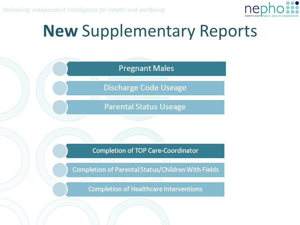 Delivering independent intelligence for health and wellbeing New Supplementary Reports Pregnant Males Discharge Code Useage Parental Status Useage Completion of TOP Care-Coordinator Completion of Parental Status/Children With Fields Completion of Healthcare Interventions