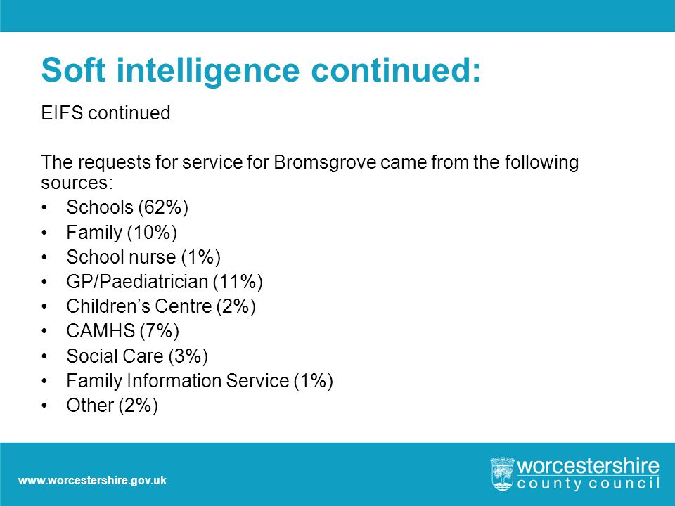 www.worcestershire.gov.uk Soft intelligence continued: EIFS continued The requests for service for Bromsgrove came from the following sources: Schools (62%) Family (10%) School nurse (1%) GP/Paediatrician (11%) Children's Centre (2%) CAMHS (7%) Social Care (3%) Family Information Service (1%) Other (2%)