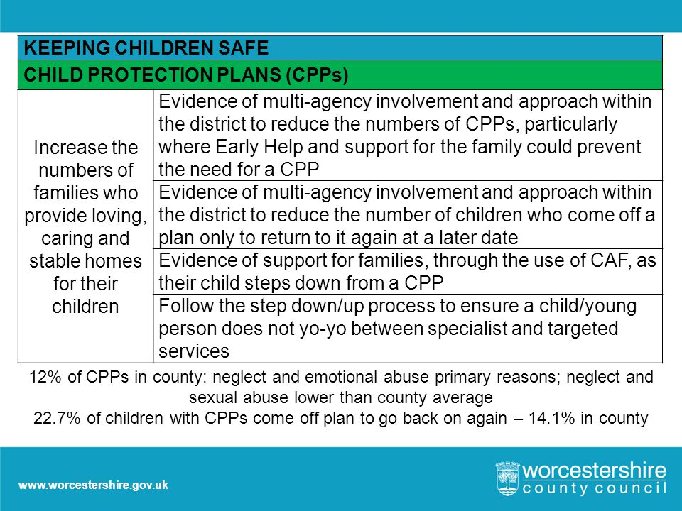 www.worcestershire.gov.uk KEEPING CHILDREN SAFE CHILD PROTECTION PLANS (CPPs) Increase the numbers of families who provide loving, caring and stable homes for their children Evidence of multi-agency involvement and approach within the district to reduce the numbers of CPPs, particularly where Early Help and support for the family could prevent the need for a CPP Evidence of multi-agency involvement and approach within the district to reduce the number of children who come off a plan only to return to it again at a later date Evidence of support for families, through the use of CAF, as their child steps down from a CPP Follow the step down/up process to ensure a child/young person does not yo-yo between specialist and targeted services 12% of CPPs in county: neglect and emotional abuse primary reasons; neglect and sexual abuse lower than county average 22.7% of children with CPPs come off plan to go back on again – 14.1% in county