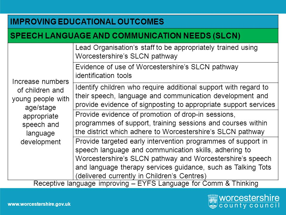 www.worcestershire.gov.uk IMPROVING EDUCATIONAL OUTCOMES SPEECH LANGUAGE AND COMMUNICATION NEEDS (SLCN) Increase numbers of children and young people with age/stage appropriate speech and language development Lead Organisation's staff to be appropriately trained using Worcestershire's SLCN pathway Evidence of use of Worcestershire's SLCN pathway identification tools Identify children who require additional support with regard to their speech, language and communication development and provide evidence of signposting to appropriate support services Provide evidence of promotion of drop-in sessions, programmes of support, training sessions and courses within the district which adhere to Worcestershire's SLCN pathway Provide targeted early intervention programmes of support in speech language and communication skills, adhering to Worcestershire's SLCN pathway and Worcestershire's speech and language therapy services guidance, such as Talking Tots (delivered currently in Children's Centres) Receptive language improving – EYFS Language for Comm & Thinking