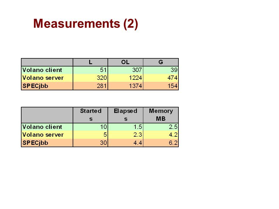Measurements (2)