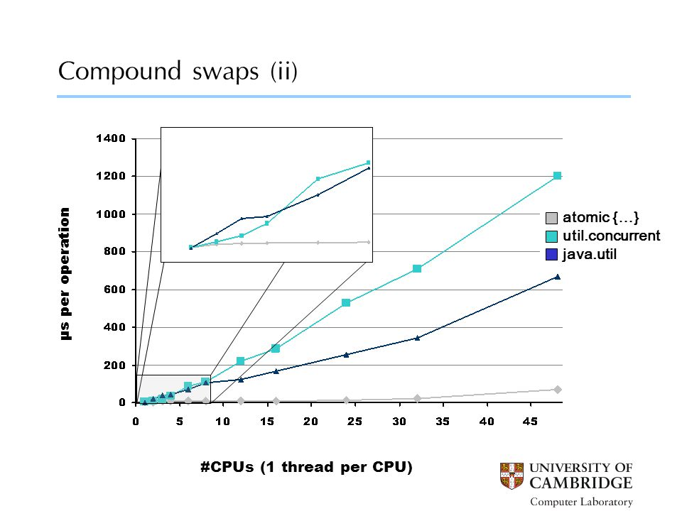 Compound swaps (ii) #CPUs (1 thread per CPU) μs per operation atomic {…} util.concurrent java.util